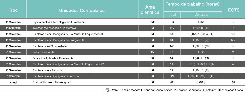 Plano de Estudos - Licenciatura em Fisioterapia